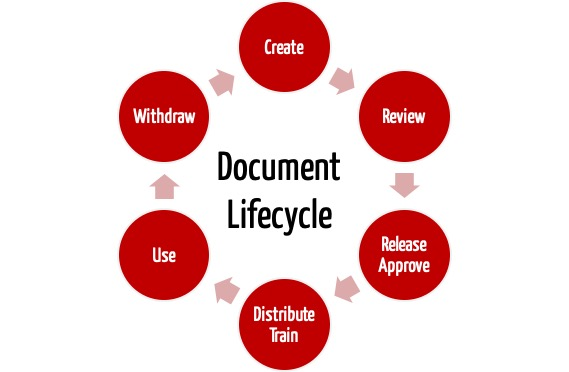 Document Lifecycle - Document Control