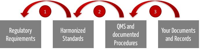 ISO 13485 Audits evaluate compliance with standards and thereby laws