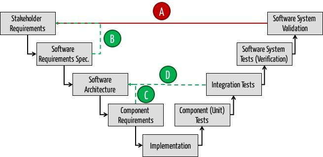 Iteration in (agile) software development