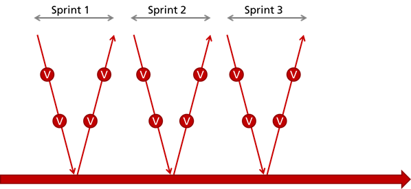 "Mini-Vs with verification activities (""V"") in an agile development process"