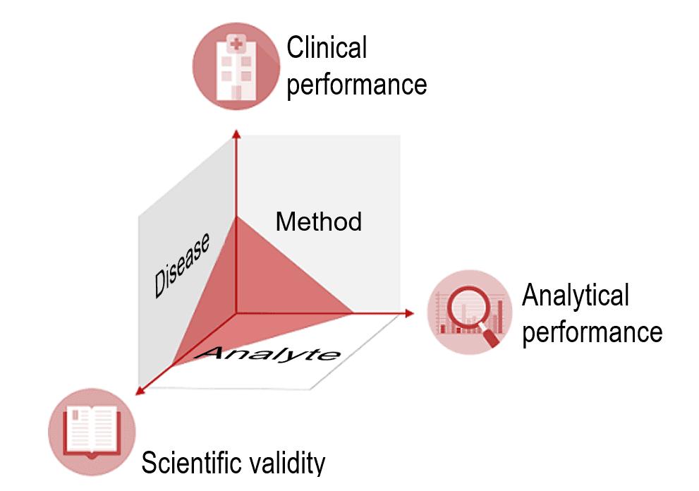 clinical evidence triangle