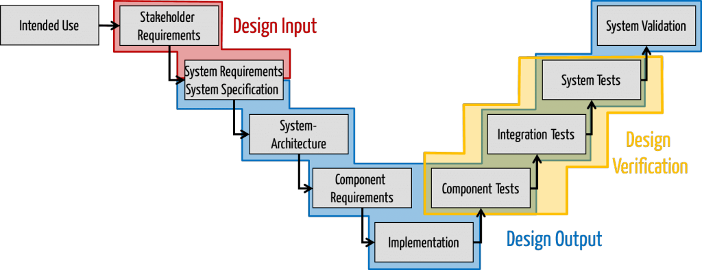 This picture shows how design input can be located in the V-model: between stakeholder requirements and system specification
