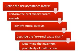 The risk analysis should not (just) be performed based on a system architecture, but should determine the requirements in the form of a design input.
