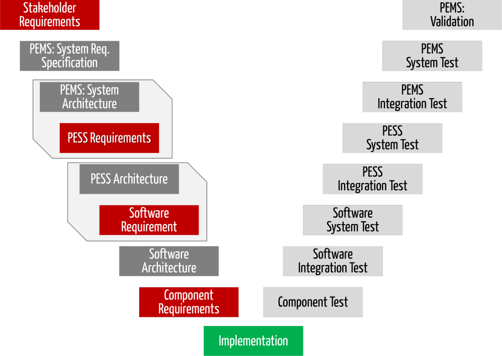 Medical Device Software Amp Iec 62304